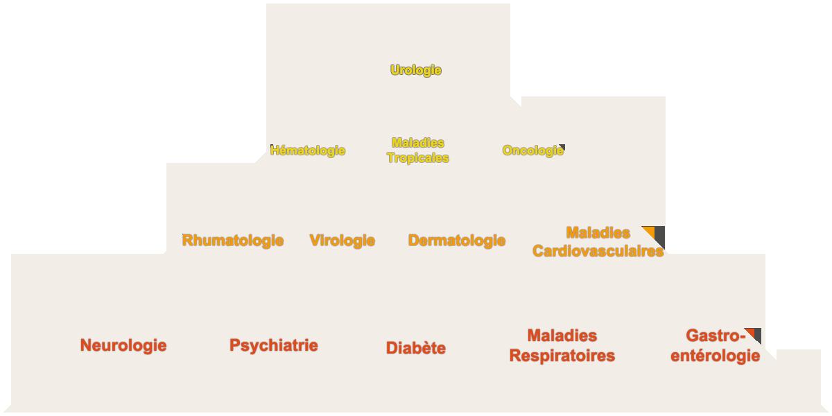 Nos domaines d'expertise médicale et notre expérience