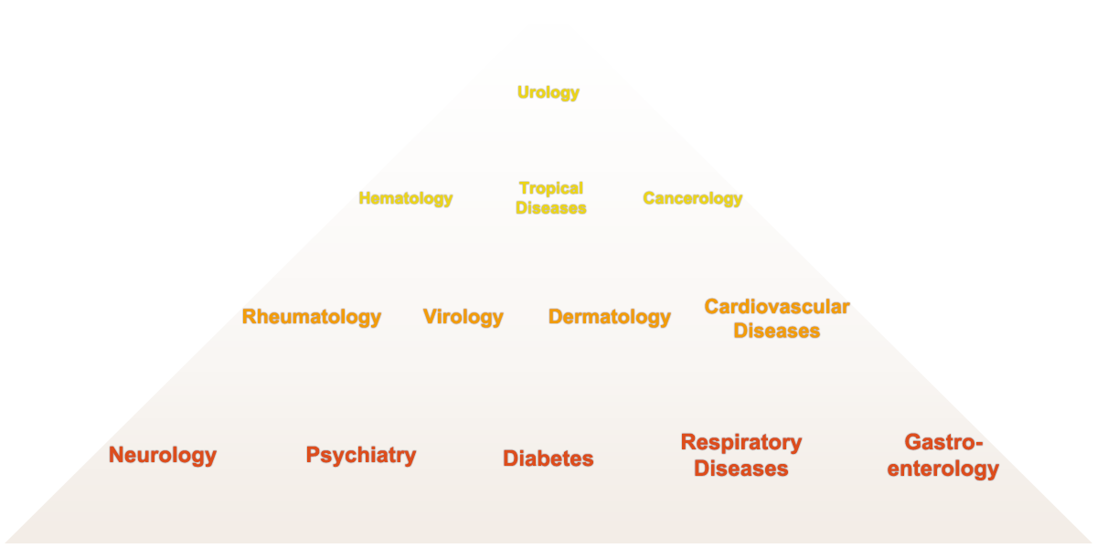 Medical Areas of Expertise and Experience